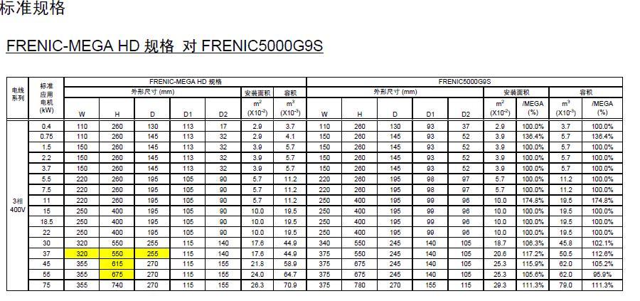 富士frenic-mega 与 (frenic5000g9s / p9s, frenic5000g11s / p11