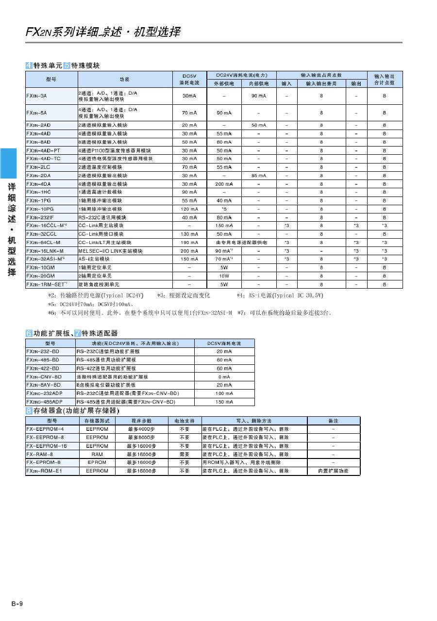 三菱plc fx1s-10mt-001 主机6点入/4点出 晶体管输出 电源ac100-240v